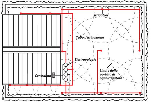 Prato erboso shop materiale per irrigazione toro dab for Materiale irrigazione
